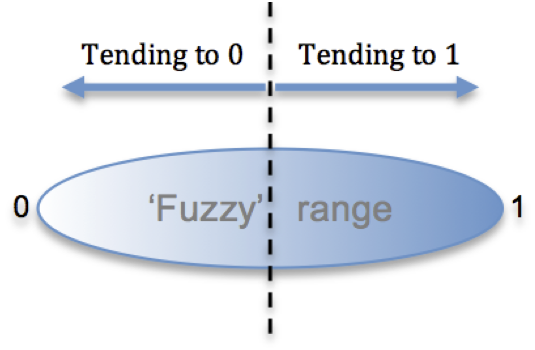 fuzzy-figure.png