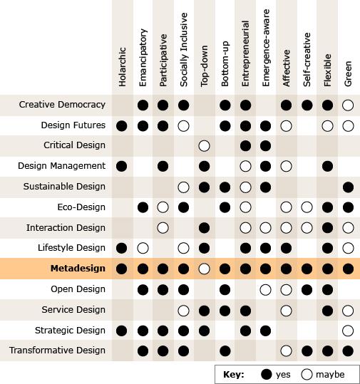 Metadesign-Introduction | Metadesigners Network 2019