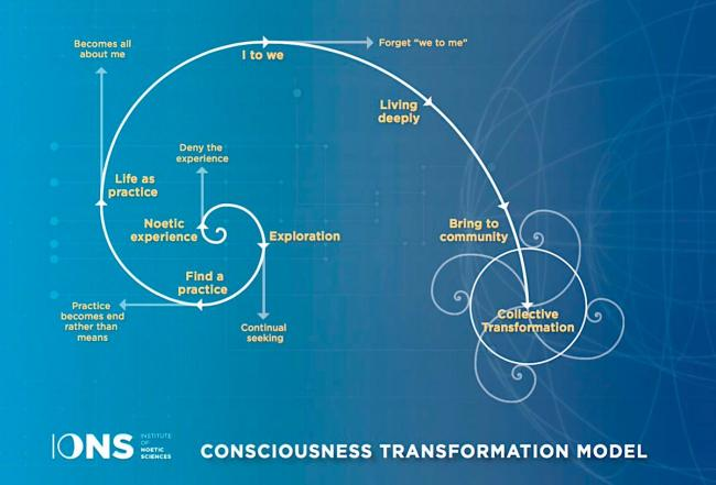 Consciousness Transfromation Model