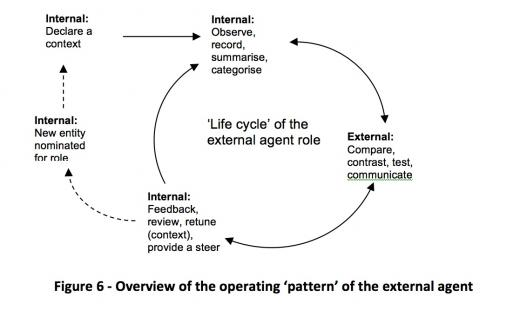 external agent life cycle.jpg